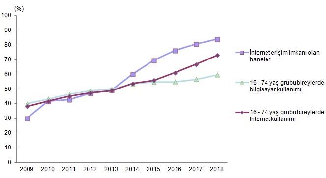 tuik-internet-kullanim-orani-2018-verileri