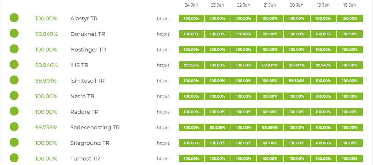 en iyi hosting firmalari uptime oranlari